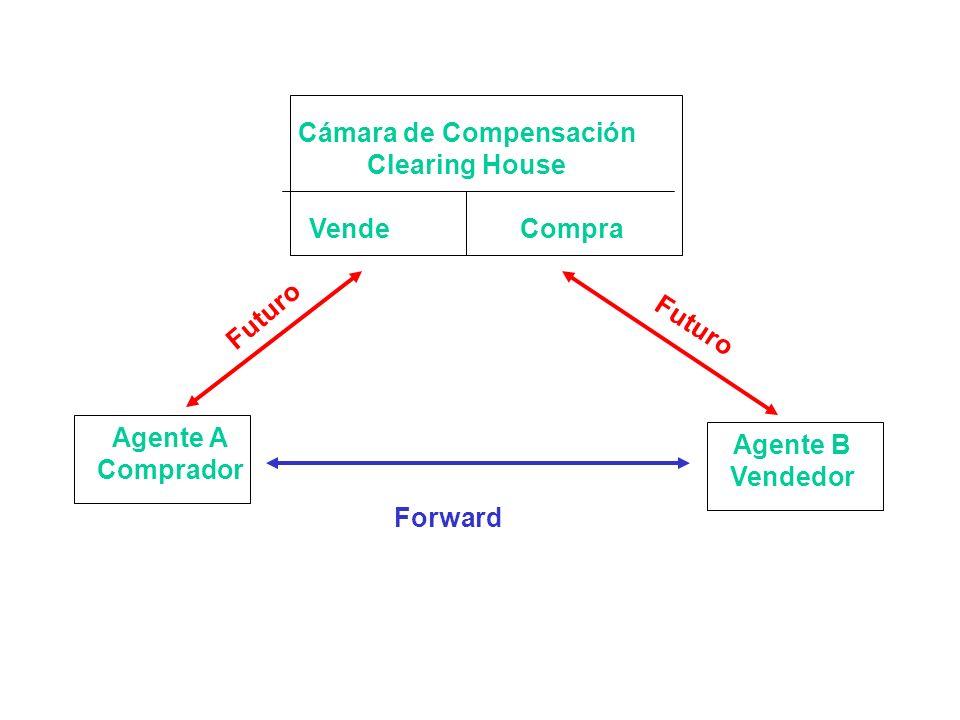 Agente A Comprador Agente B Vendedor Cámara de Compensación Clearing House Vende Compra Forward Futuro