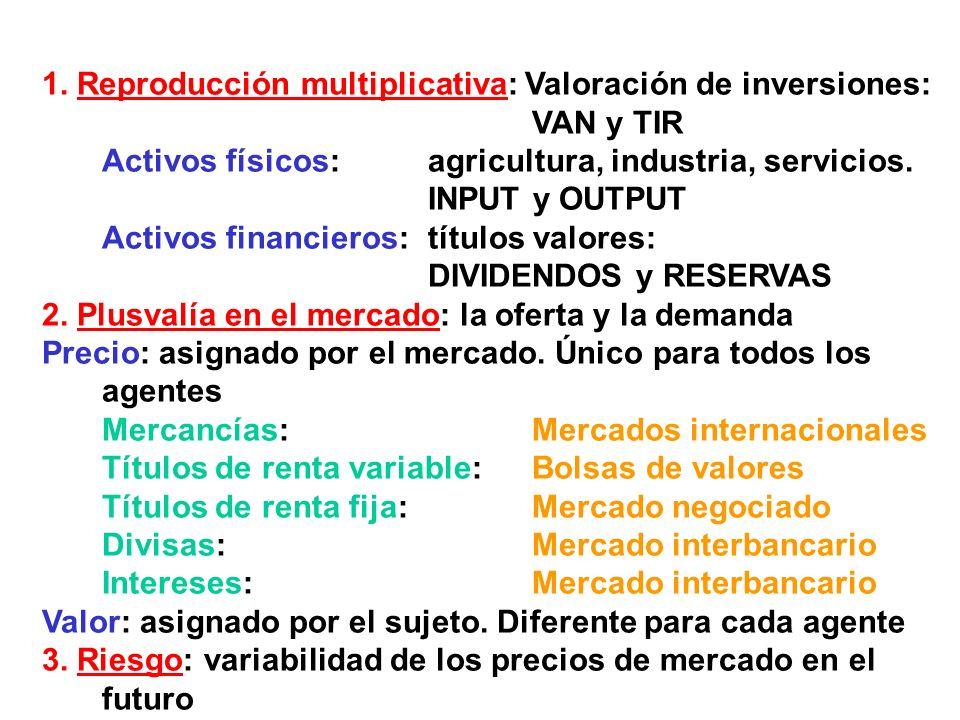 1. Reproducción multiplicativa: Valoración de inversiones: VAN y TIR Activos físicos: agricultura, industria, servicios. INPUT y OUTPUT Activos financ