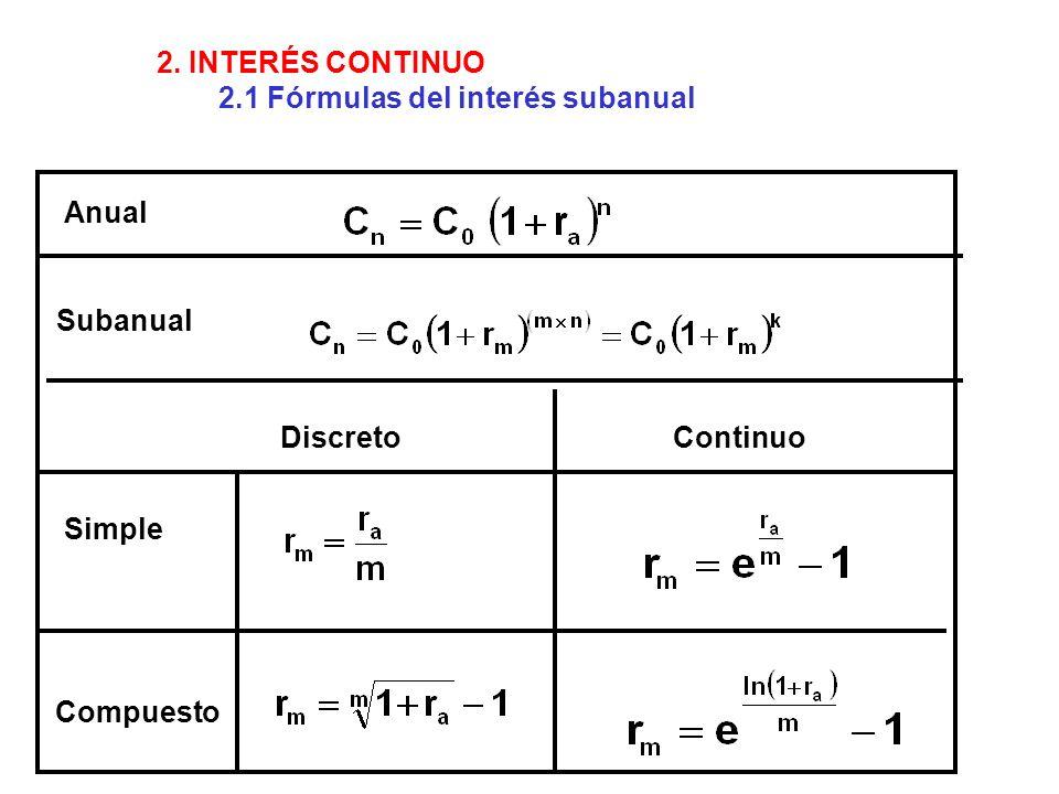 Simple Compuesto DiscretoContinuo Anual Subanual 2. INTERÉS CONTINUO 2.1 Fórmulas del interés subanual