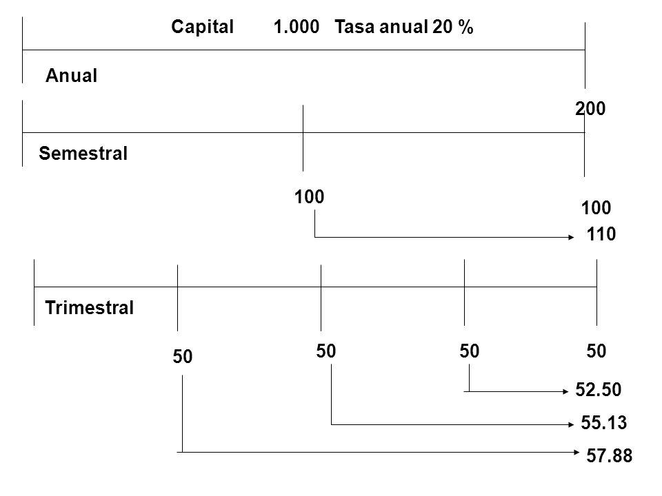 Capital 1.000 Tasa anual 20 % 200 100 50 110 52.50 55.13 57.88 Anual Semestral Trimestral