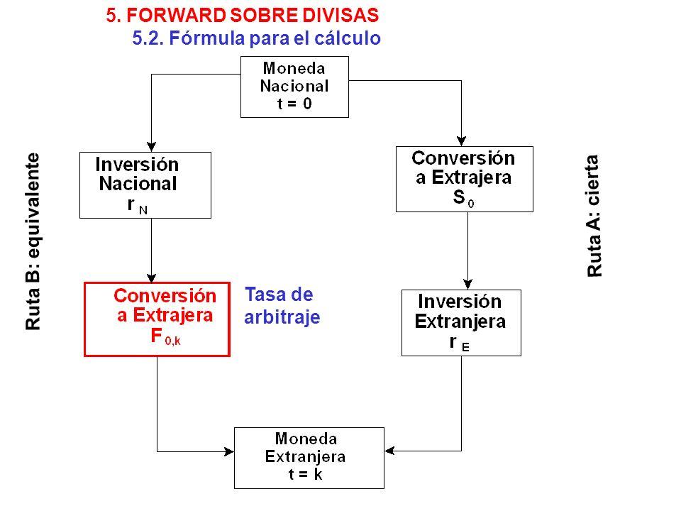 Tasa de arbitraje Ruta B: equivalente Ruta A: cierta 5. FORWARD SOBRE DIVISAS 5.2. Fórmula para el cálculo