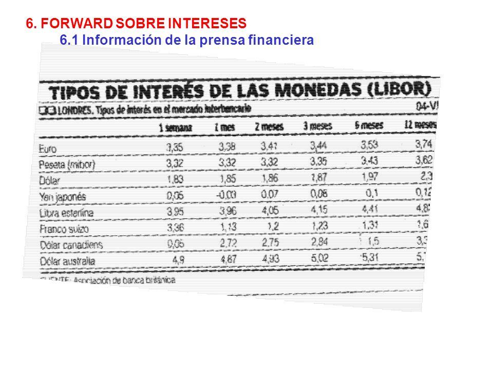 6. FORWARD SOBRE INTERESES 6.1 Información de la prensa financiera