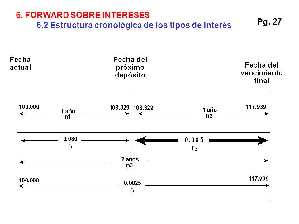 Pg. 27 6. FORWARD SOBRE INTERESES 6.2 Estructura cronológica de los tipos de interés