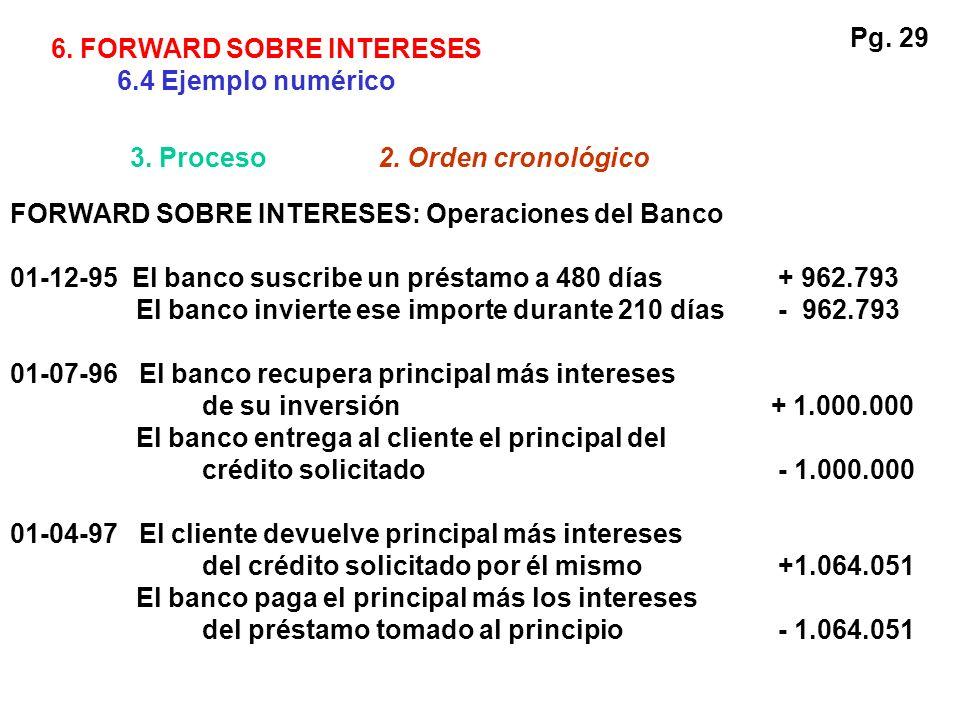 FORWARD SOBRE INTERESES: Operaciones del Banco 01-12-95 El banco suscribe un préstamo a 480 días+ 962.793 El banco invierte ese importe durante 210 dí