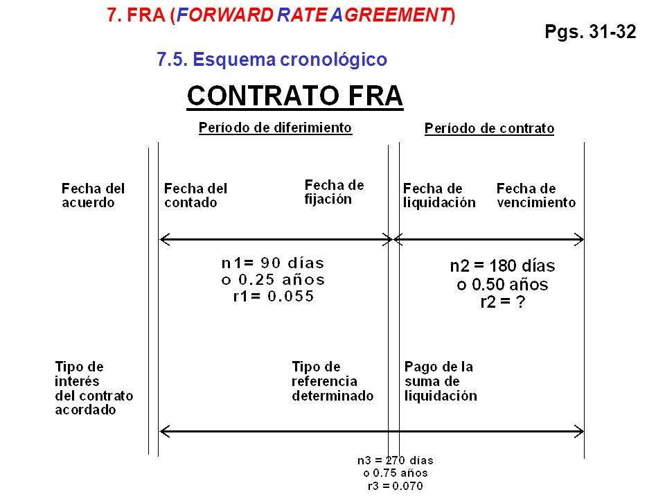 7. FRA (FORWARD RATE AGREEMENT) 7.5. Esquema cronológico Pgs. 31-32