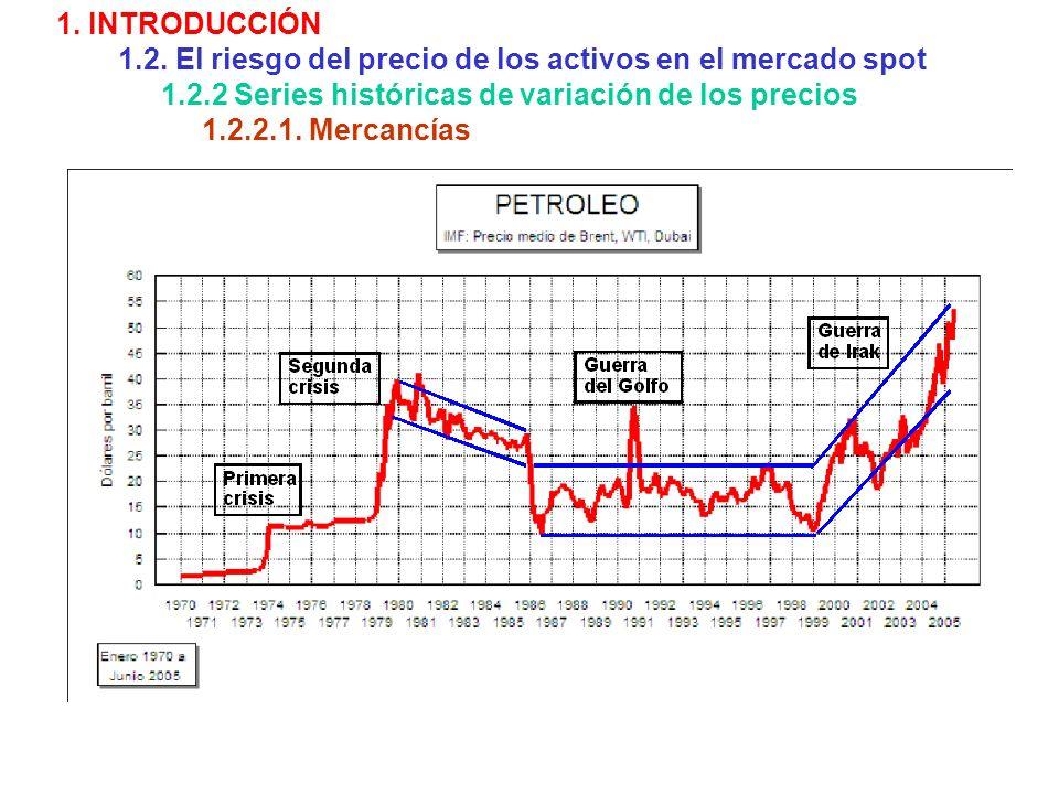 1. INTRODUCCIÓN 1.2. El riesgo del precio de los activos en el mercado spot 1.2.2 Series históricas de variación de los precios 1.2.2.1. Mercancías