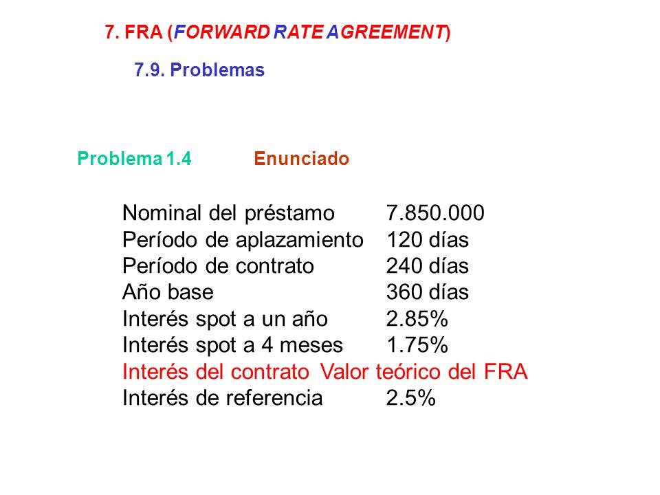 Problema 1.4 Nominal del préstamo7.850.000 Período de aplazamiento120 días Período de contrato240 días Año base360 días Interés spot a un año2.85% Interés spot a 4 meses1.75% Interés del contratoValor teórico del FRA Interés de referencia2.5% 7.