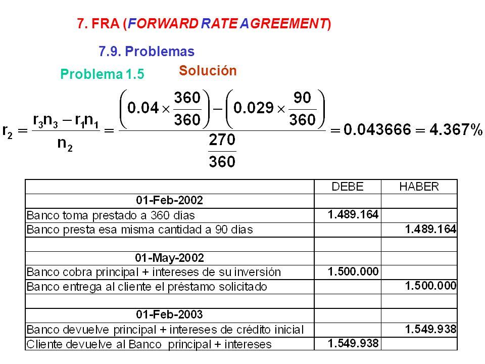 Problema 1.5 Solución 7. FRA (FORWARD RATE AGREEMENT) 7.9. Problemas