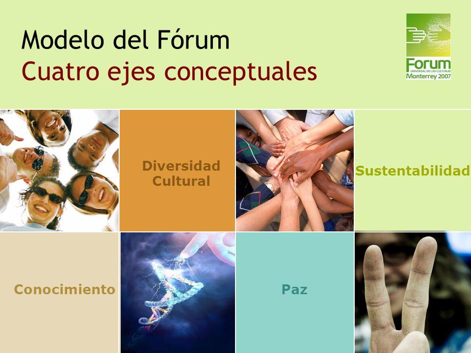 Modelo del Fórum Cuatro ejes conceptuales Sustentabilidad ConocimientoPaz Diversidad Cultural