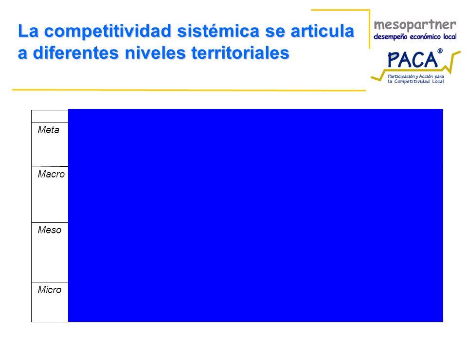 La competitividad sistémica se articula a diferentes niveles territoriales Supra-nacionalNacionalRegionalLocal Meta Competencia entre diferentes model