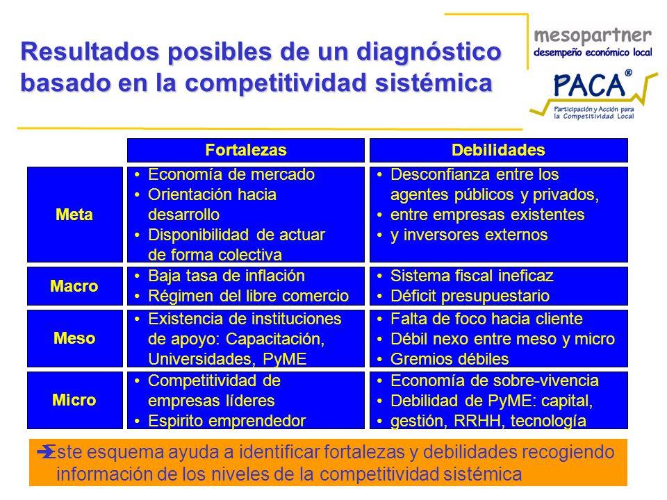 Resultados posibles de un diagnóstico basado en la competitividad sistémica FortalezasDebilidades Meta Economía de mercado Orientación hacia desarroll