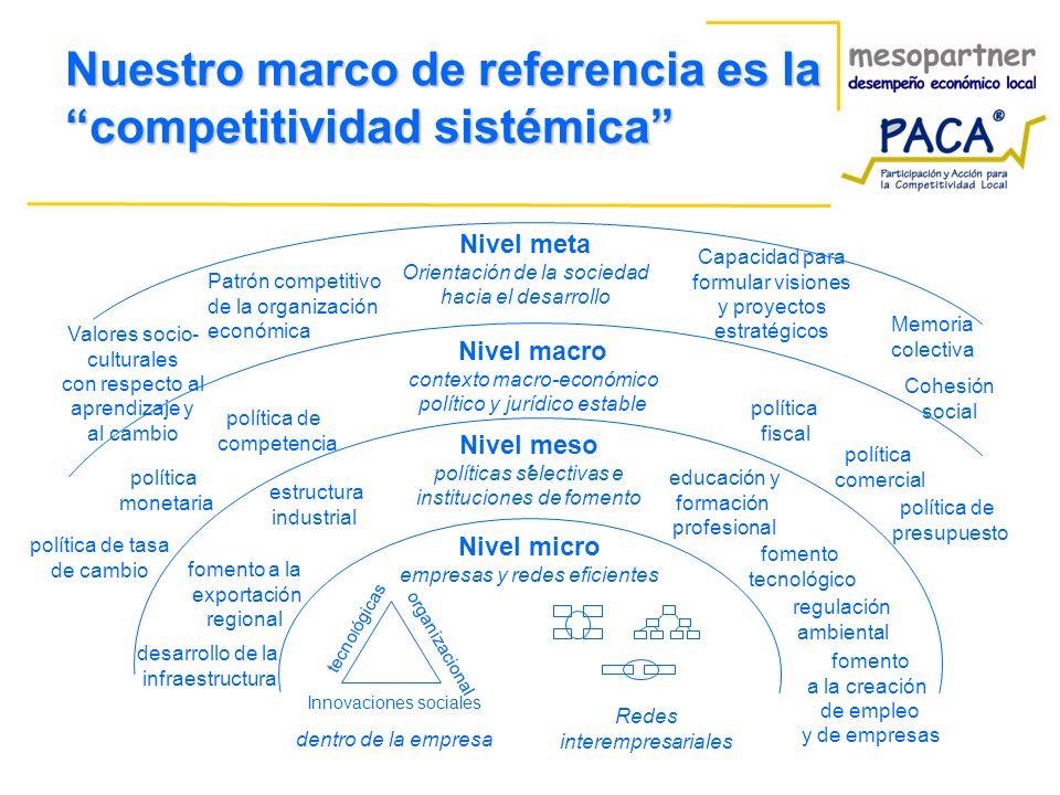 Nuestro marco de referencia es la competitividad sistémica ´ Nivel micro empresas y redes eficientes Nivel macro contexto macro-económico político y jurídico estable Nivel meso políticas selectivas e instituciones de fomento Nivel meta Orientación de la sociedad hacia el desarrollo Patrón competitivo de la organización económica Cohesión social Valores socio- culturales con respecto al aprendizaje y al cambio Capacidad para formular visiones y proyectos estratégicos política de competencia política monetaria política de tasa de cambio política comercial política fiscal fomento tecnológico desarrollo de la infraestructura fomento a la exportación regional regulación ambiental educación y formación profesional dentro de la empresa Redes interempresariales Innovaciones sociales organizacional tecno l ógicas Memoria colectiva política de presupuesto fomento a la creación de empleo y de empresas estructura industrial