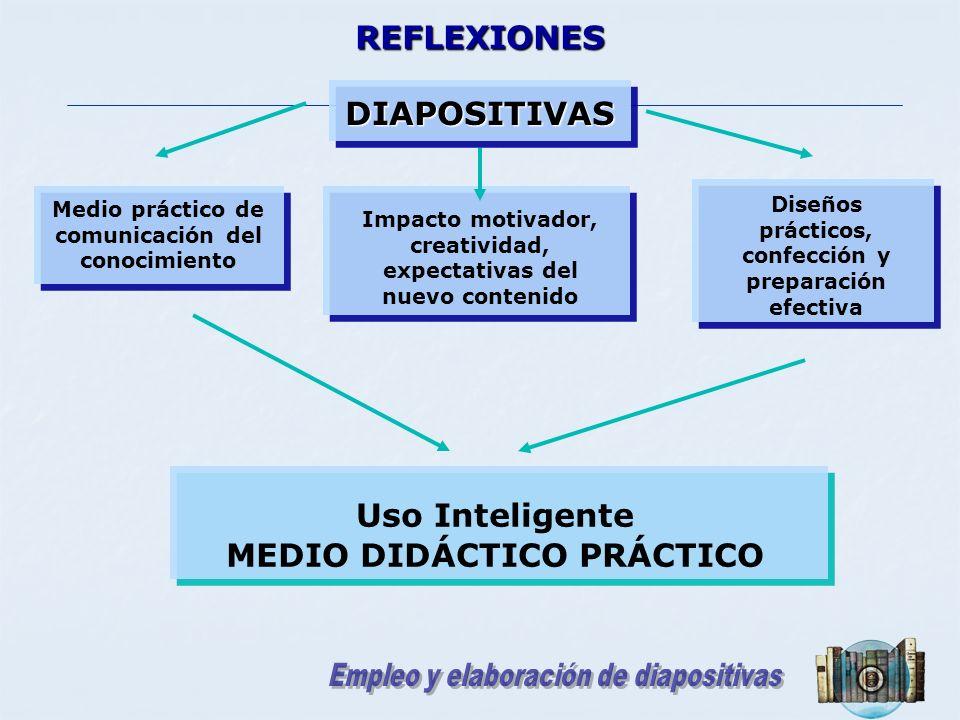 REFLEXIONES DIAPOSITIVAS Diseños prácticos, confección y preparación efectiva Impacto motivador, creatividad, expectativas del nuevo contenido Uso Int