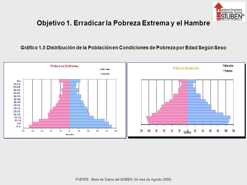 Objetivo 1. Erradicar la Pobreza Extrema y el Hambre Gráfico 1.5 Distribución de la Población en Condiciones de Pobreza por Edad Según Sexo FUENTE: Ba