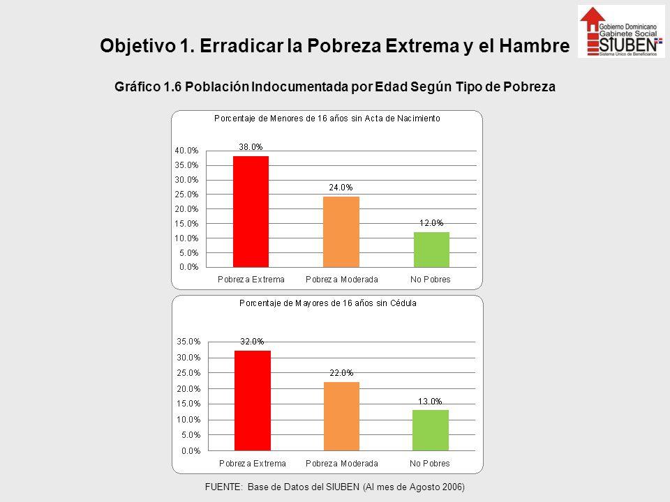 Objetivo 1. Erradicar la Pobreza Extrema y el Hambre Gráfico 1.6 Población Indocumentada por Edad Según Tipo de Pobreza FUENTE: Base de Datos del SIUB