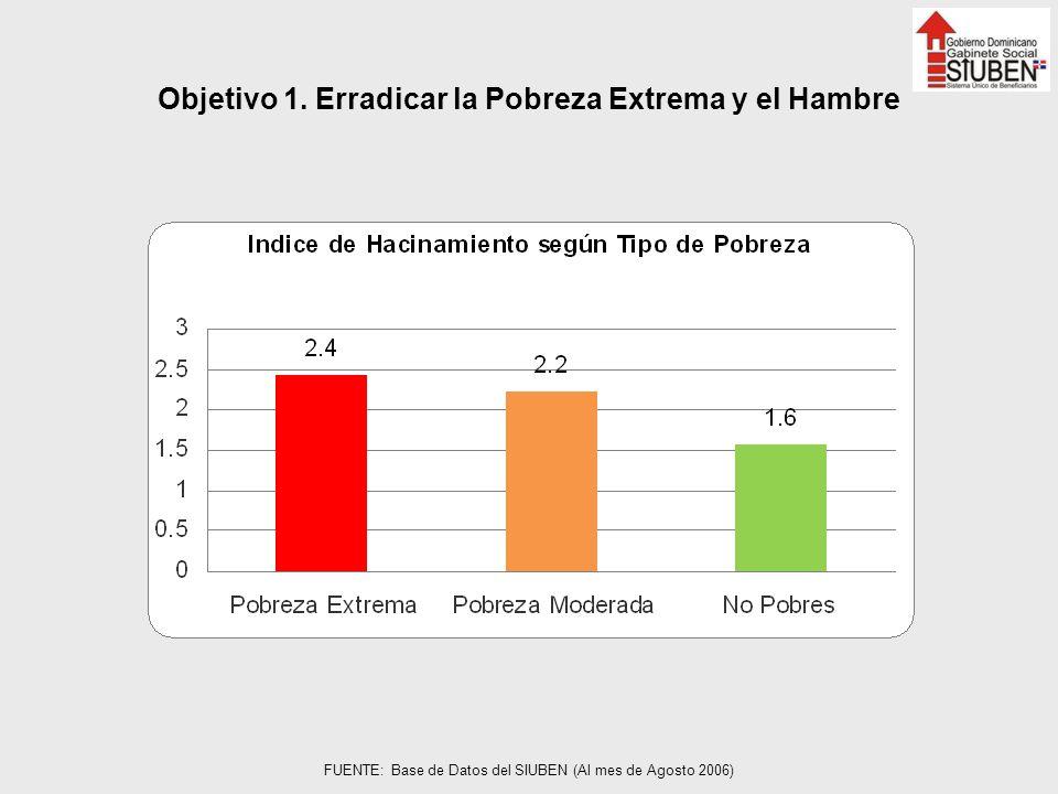 Objetivo 1. Erradicar la Pobreza Extrema y el Hambre FUENTE: Base de Datos del SIUBEN (Al mes de Agosto 2006)