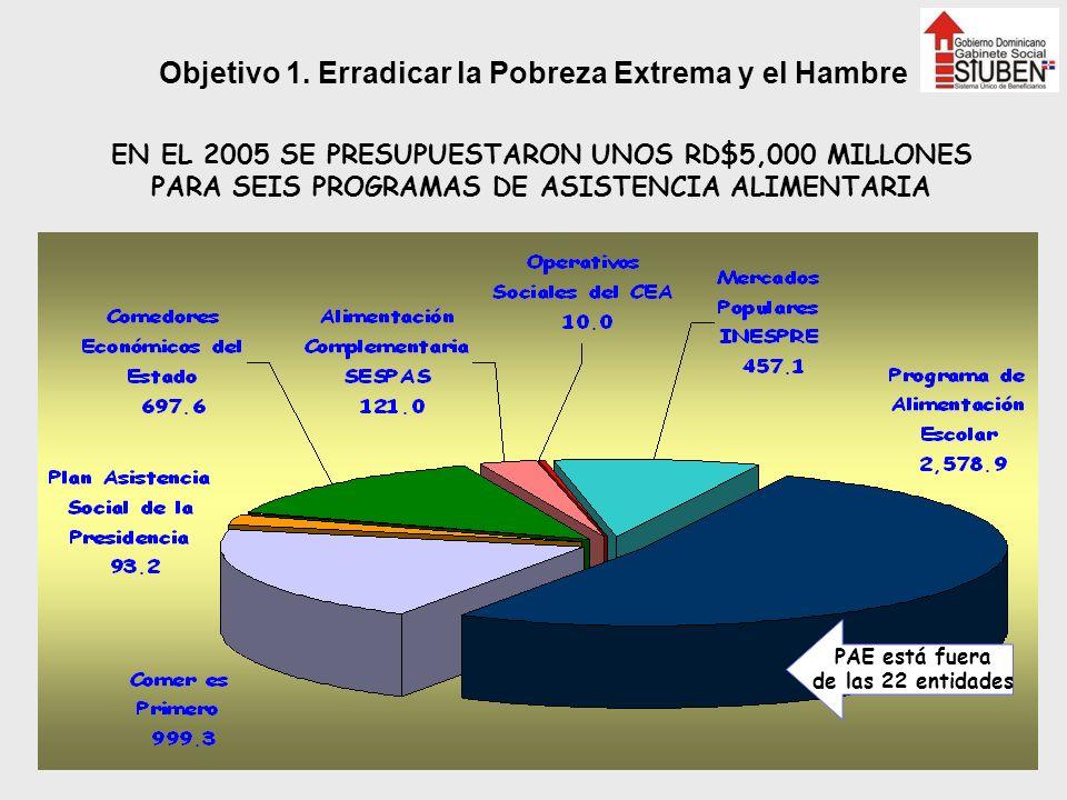 EN EL 2005 SE PRESUPUESTARON UNOS RD$5,000 MILLONES PARA SEIS PROGRAMAS DE ASISTENCIA ALIMENTARIA PAE está fuera de las 22 entidades Objetivo 1. Errad