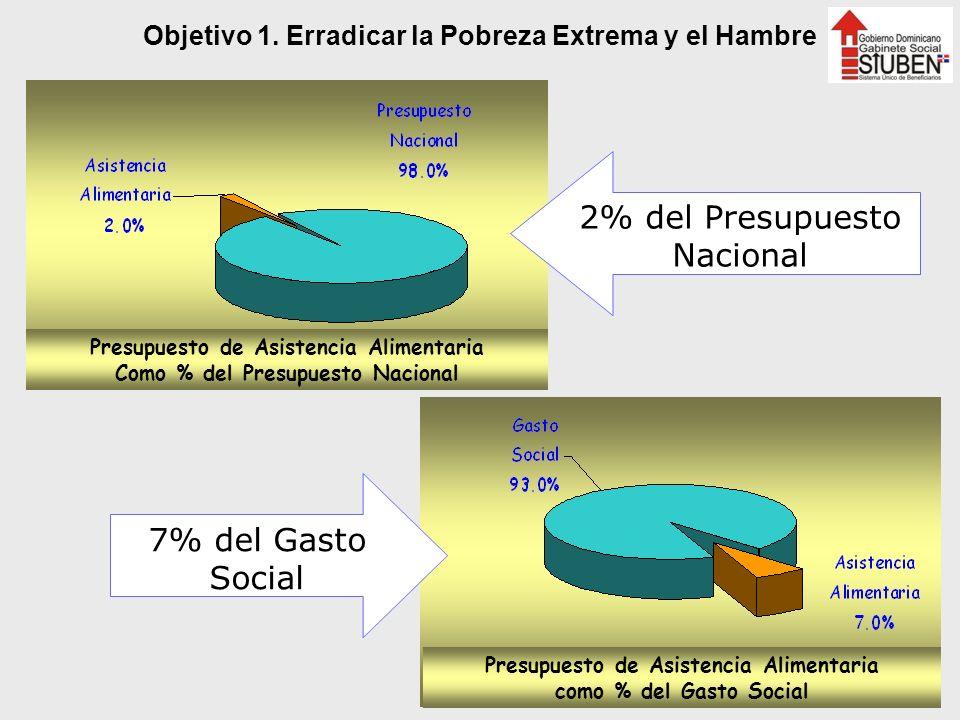 Presupuesto de Asistencia Alimentaria Como % del Presupuesto Nacional Presupuesto de Asistencia Alimentaria como % del Gasto Social 2% del Presupuesto