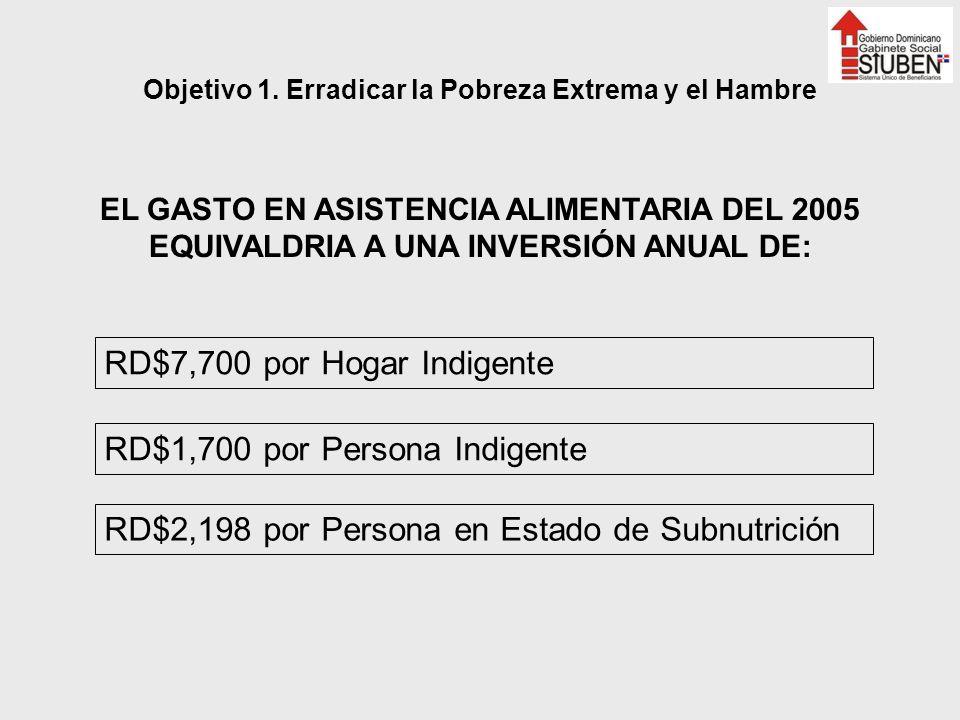 EL GASTO EN ASISTENCIA ALIMENTARIA DEL 2005 EQUIVALDRIA A UNA INVERSIÓN ANUAL DE: RD$7,700 por Hogar Indigente RD$1,700 por Persona Indigente RD$2,198