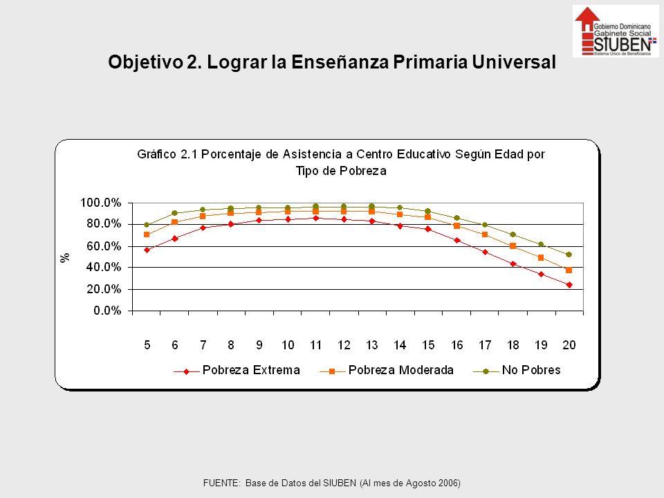 Objetivo 2. Lograr la Enseñanza Primaria Universal FUENTE: Base de Datos del SIUBEN (Al mes de Agosto 2006)