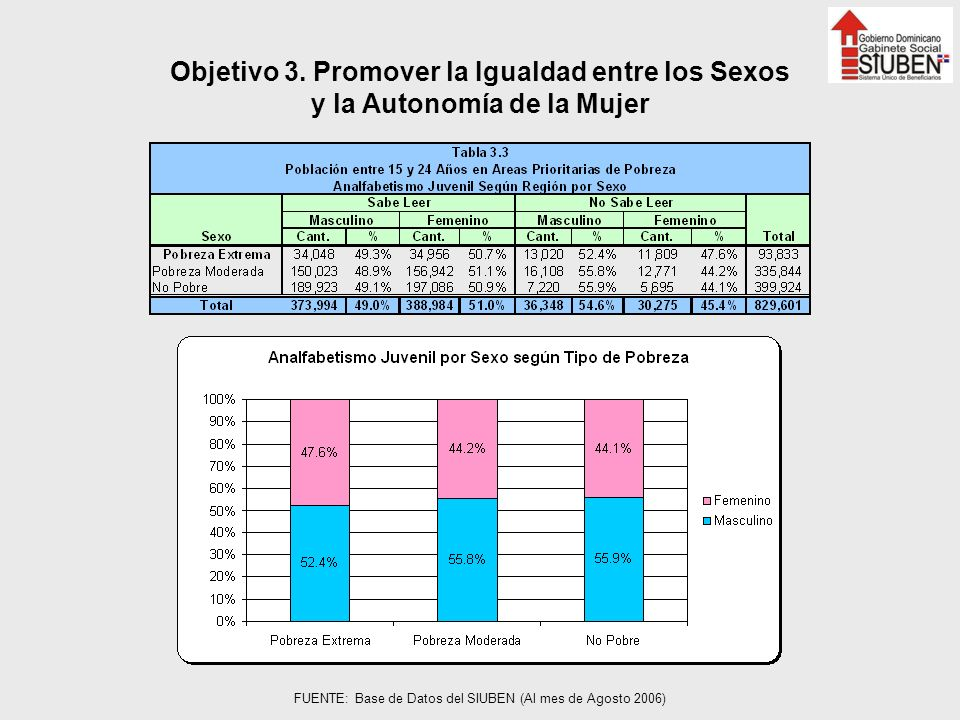 Objetivo 3. Promover la Igualdad entre los Sexos y la Autonomía de la Mujer FUENTE: Base de Datos del SIUBEN (Al mes de Agosto 2006)