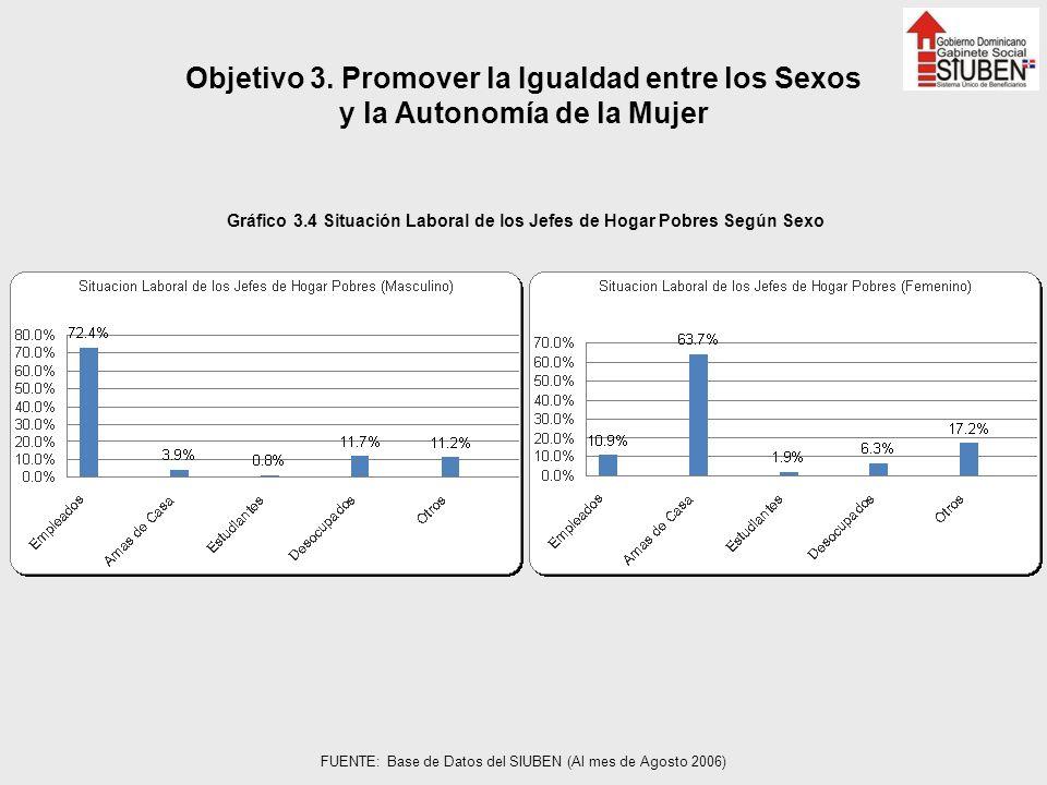 Objetivo 3. Promover la Igualdad entre los Sexos y la Autonomía de la Mujer Gráfico 3.4 Situación Laboral de los Jefes de Hogar Pobres Según Sexo FUEN