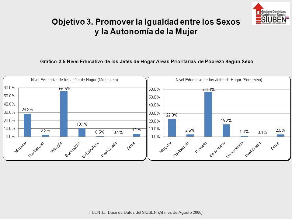 Objetivo 3. Promover la Igualdad entre los Sexos y la Autonomía de la Mujer Gráfico 3.5 Nivel Educativo de los Jefes de Hogar Áreas Prioritarias de Po