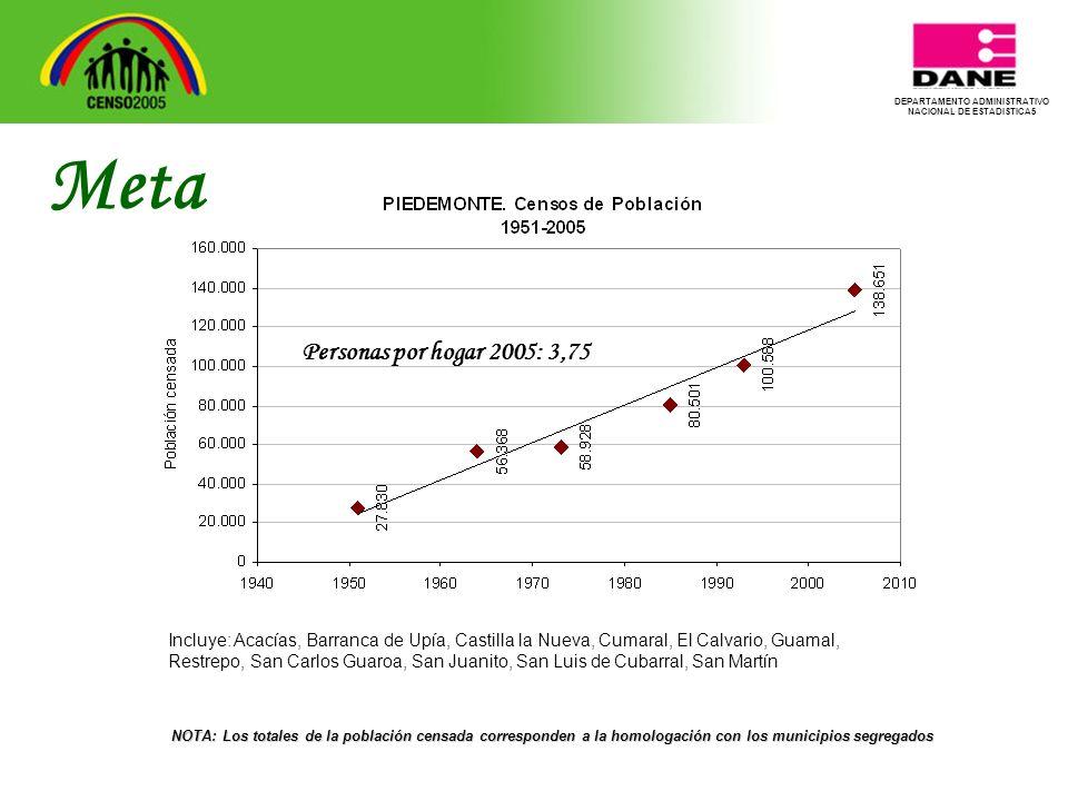DEPARTAMENTO ADMINISTRATIVO NACIONAL DE ESTADISTICA5 Meta NOTA: Los totales de la población censada corresponden a la homologación con los municipios