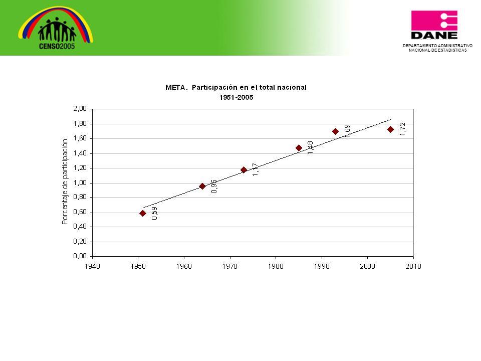 DEPARTAMENTO ADMINISTRATIVO NACIONAL DE ESTADISTICA5 Resultados subregión Piedemonte Resultados subregión Piedemonte Meta