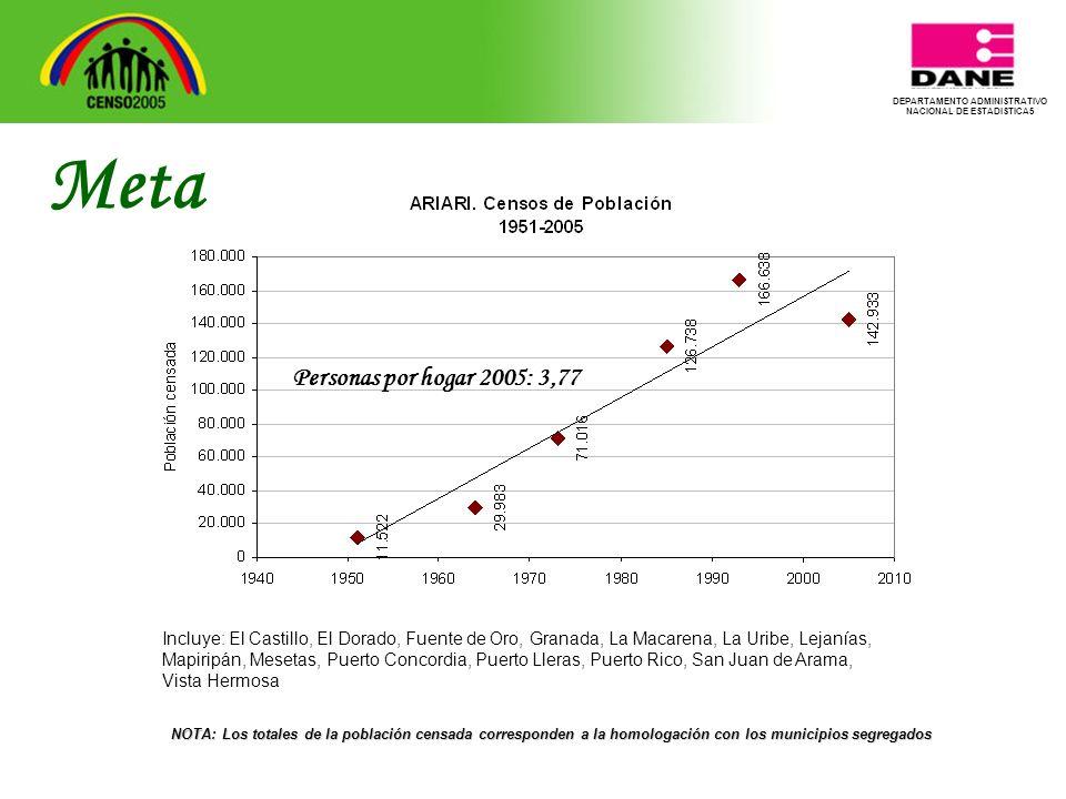 DEPARTAMENTO ADMINISTRATIVO NACIONAL DE ESTADISTICA5 Resultados subregión Río Meta Resultados subregión Río Meta Meta