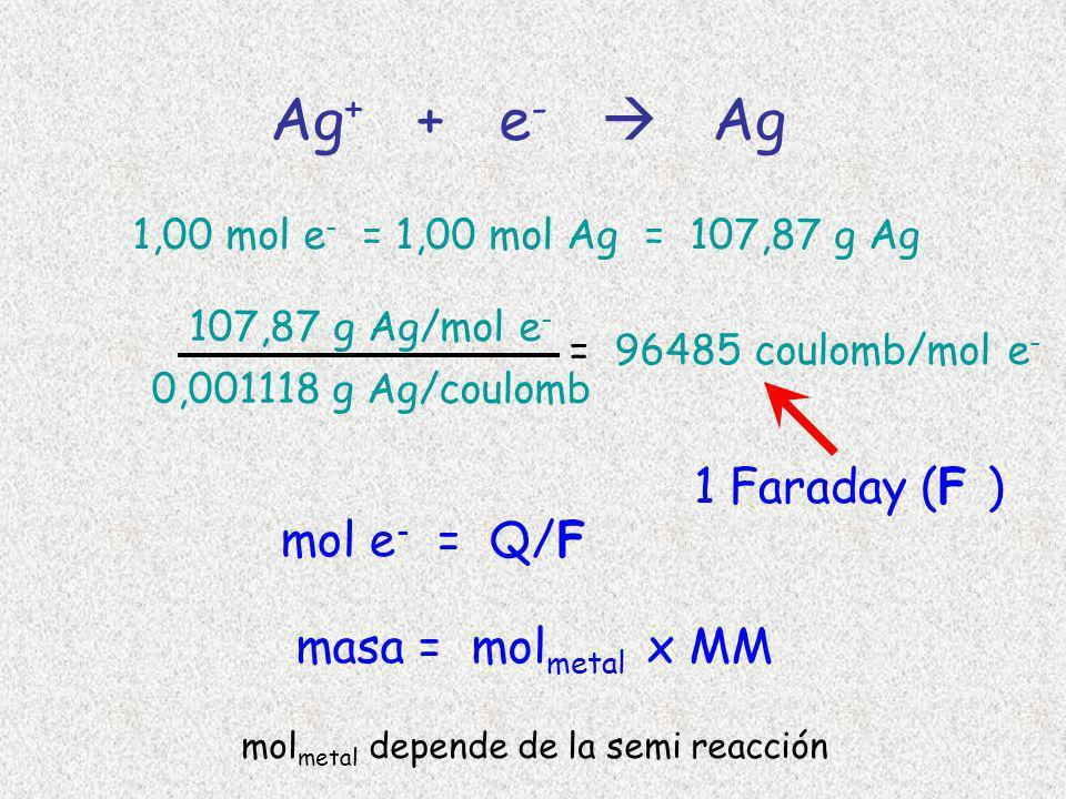 Ag + + e - Ag 1,00 mol e - = 1,00 mol Ag = 107,87 g Ag 107,87 g Ag/mol e - 0,001118 g Ag/coulomb = 96485 coulomb/mol e - 1 Faraday ( F ) mol e - = Q/