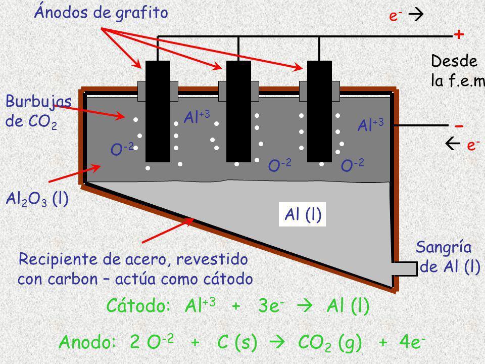 Recipiente de acero, revestido con carbon – actúa como cátodo Burbujas de CO 2 Al (l) Al 2 O 3 (l) Sangría de Al (l) - + Cátodo: Al +3 + 3e - Al (l) A