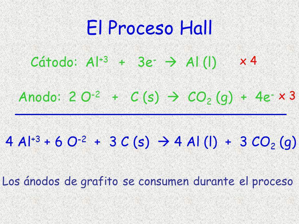 El Proceso Hall Cátodo: Al +3 + 3e - Al (l) Anodo: 2 O -2 + C (s) CO 2 (g) + 4e - 4 Al +3 + 6 O -2 + 3 C (s) 4 Al (l) + 3 CO 2 (g) x 4 x 3 Los ánodos