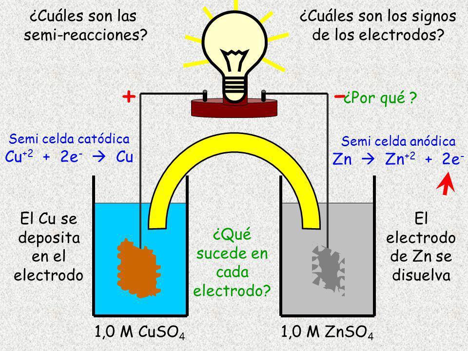 Cu 1,0 M CuSO 4 Zn 1,0 M ZnSO 4 El Cu se deposita en el electrodo El electrodo de Zn se disuelva Semi celda catódica Cu +2 + 2e - Cu Semi celda anódic