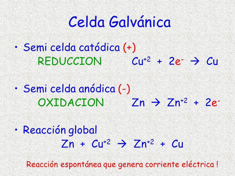 Celda Galvánica Semi celda catódica (+) REDUCCIONCu +2 + 2e - Cu Semi celda anódica (-) OXIDACIONZn Zn +2 + 2e - Reacción global Zn + Cu +2 Zn +2 + Cu