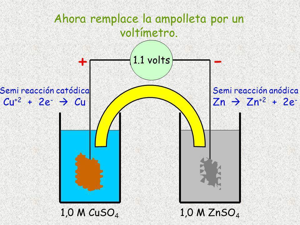 Cu 1,0 M CuSO 4 Zn 1,0 M ZnSO 4 Semi reacción catódica Cu +2 + 2e - Cu Semi reacción anódica Zn Zn +2 + 2e - - + Ahora remplace la ampolleta por un vo