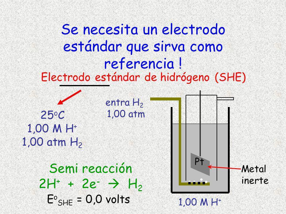 entra H 2 1,00 atm Metal inerte Se necesita un electrodo estándar que sirva como referencia ! Electrodo estándar de hidrógeno (SHE) Pt 1,00 M H + 25 o