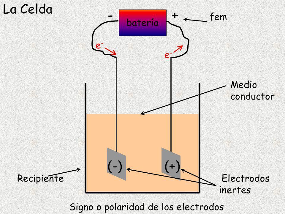 Ag + + e - Ag 1,00 mol e - = 1,00 mol Ag = 107,87 g Ag 107,87 g Ag/mol e - 0,001118 g Ag/coulomb = 96485 coulomb/mol e - 1 Faraday ( F ) mol e - = Q/ F masa = mol metal x MM mol metal depende de la semi reacción