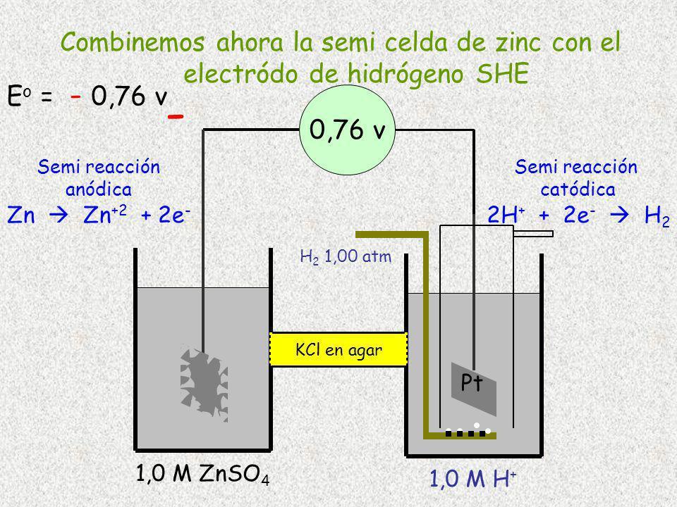 H 2 1,00 atm Pt 1,0 M H + 1,0 M ZnSO 4 0,76 v Semi reacción catódica 2H + + 2e - H 2 Semi reacción anódica Zn Zn +2 + 2e - KCl en agar Zn - Combinemos