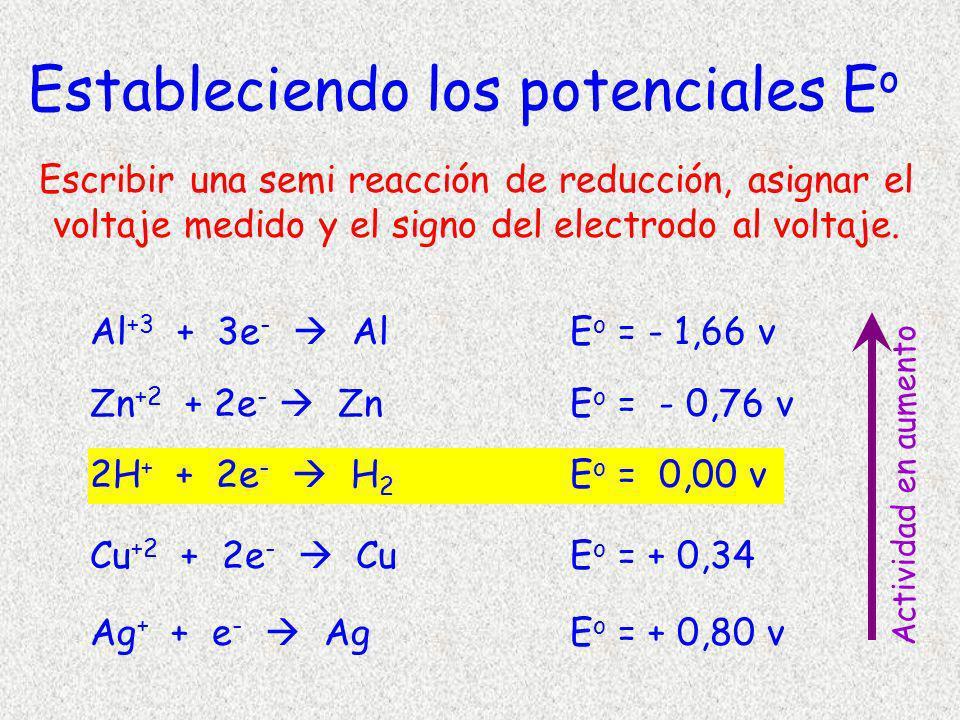 Al +3 + 3e - AlE o = - 1,66 v Zn +2 + 2e - ZnE o = - 0,76 v 2H + + 2e - H 2 E o = 0,00 v Cu +2 + 2e - CuE o = + 0,34 Ag + + e - AgE o = + 0,80 v Estab