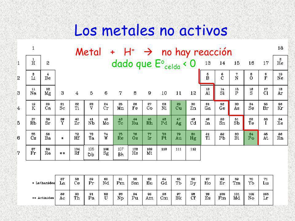105 Db 107 Bh Los metales no activos Metal + H + no hay reacción dado que E o celda < 0
