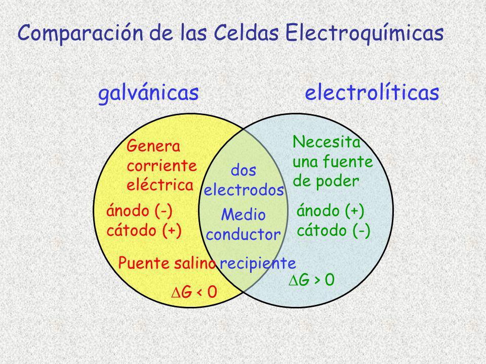 galvánicaselectrolíticas Necesita una fuente de poder dos electrodos Genera corriente eléctrica ánodo (-) cátodo (+) ánodo (+) cátodo (-) Puente salin