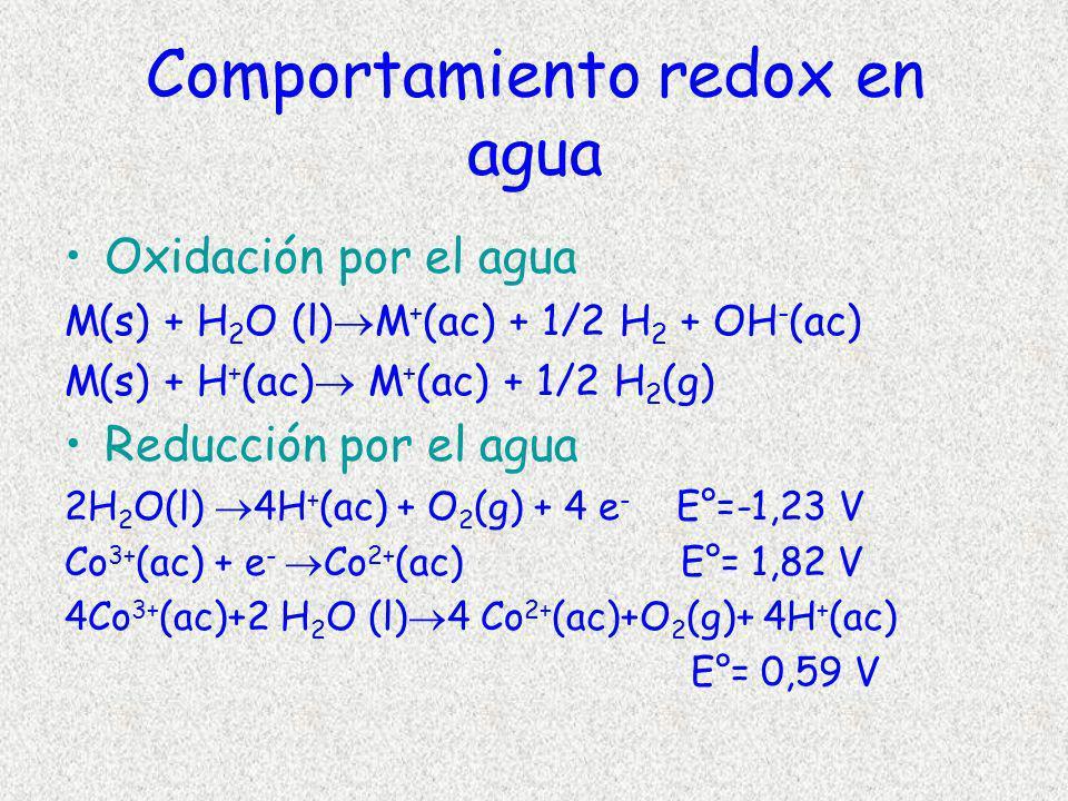 Comportamiento redox en agua Oxidación por el agua M(s) + H 2 O (l) M + (ac) + 1/2 H 2 + OH - (ac) M(s) + H + (ac) M + (ac) + 1/2 H 2 (g) Reducción po
