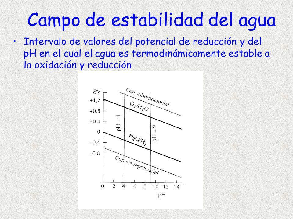Campo de estabilidad del agua Intervalo de valores del potencial de reducción y del pH en el cual el agua es termodinámicamente estable a la oxidación