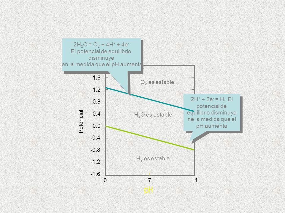 Potencial H 2 O es estable H 2 es estable 714 2H + + 2e - = H 2 El potencial de equilibrio disminuye ne la medida que el pH aumenta 2.0 1.6 0.8 1.2 -0