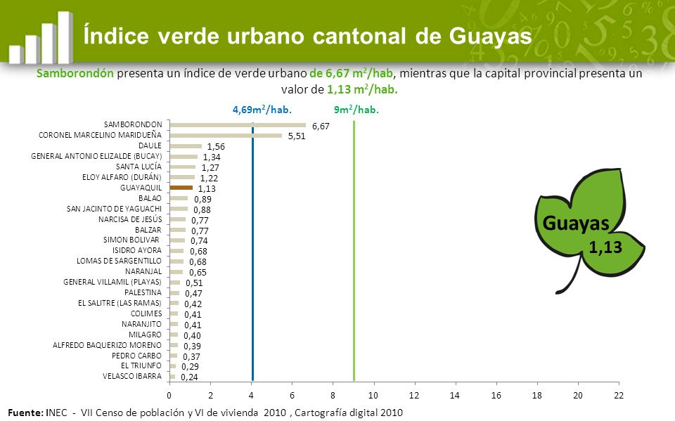 4,69m 2 /hab.Índice verde urbano cantonal de Guayas 9m 2 /hab.