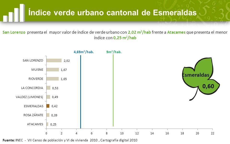 Índice verde urbano cantonal de Esmeraldas 9m 2 /hab.