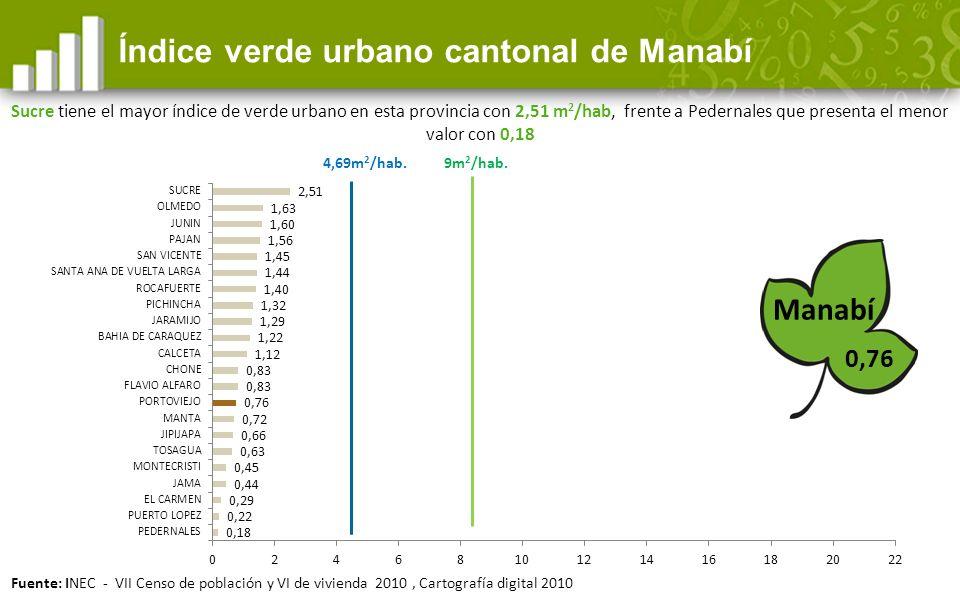 0,76 Índice verde urbano cantonal de Manabí Manabí 9m 2 /hab.