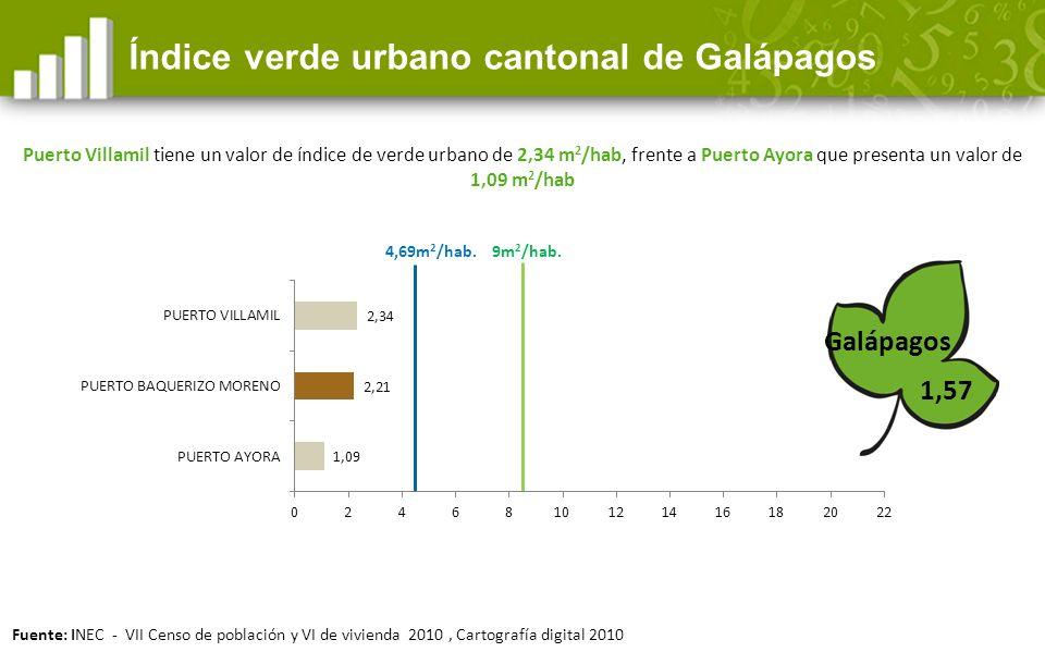 1,57 Índice verde urbano cantonal de Galápagos Galápagos 9m 2 /hab.