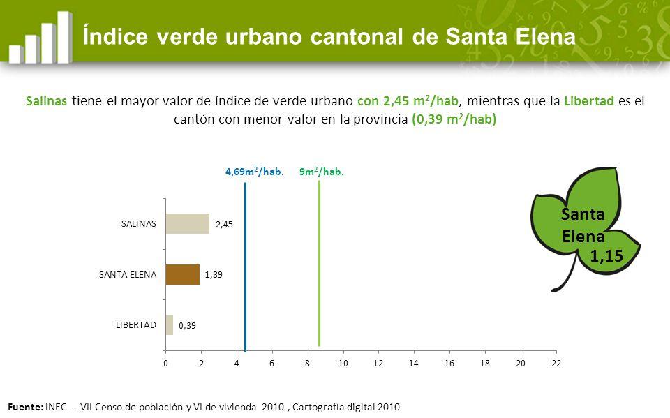 1,15 Índice verde urbano cantonal de Santa Elena Santa Elena 9m 2 /hab.